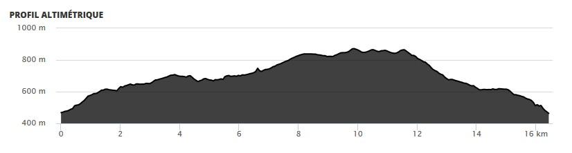 profil randonnée Quieux-La Boulée-Col du Hantz